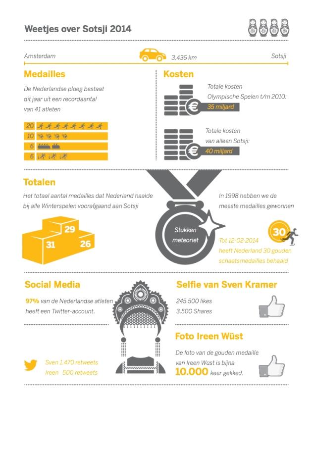 Infographic Sjotsji