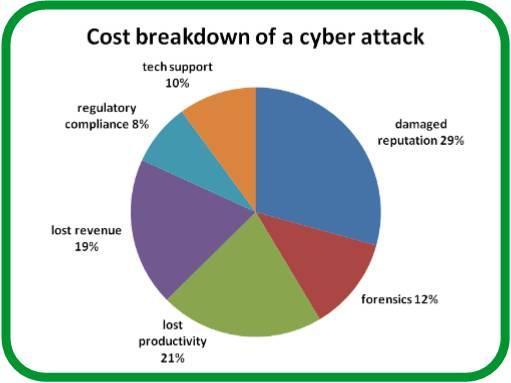 Illustratie cost breakdown
