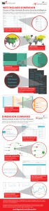 Infographic WatchGuard Dimension