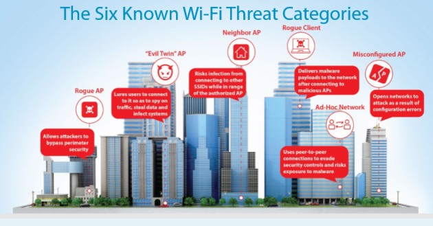 6 threat categories